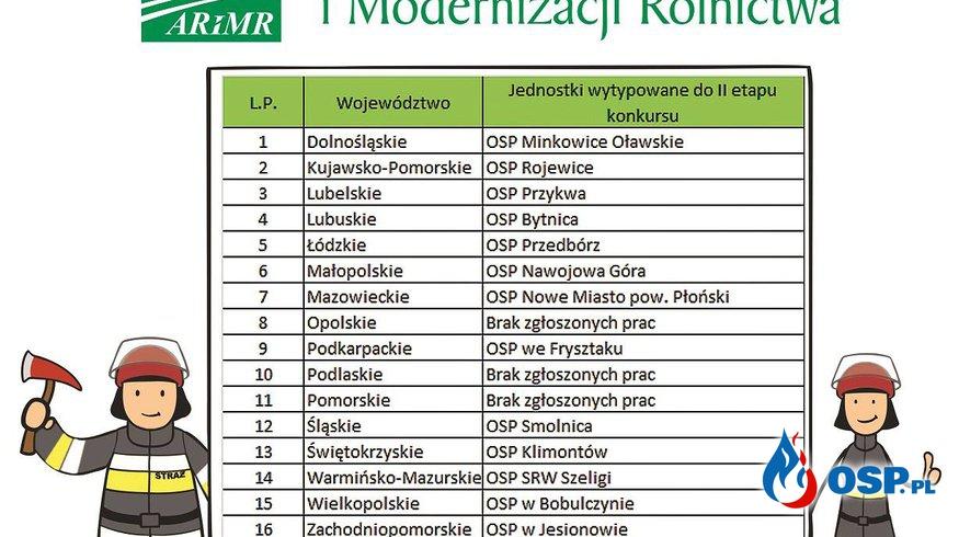 """""""Wygrajmy razem"""" OSP Nowe Miasto OSP Ochotnicza Straż Pożarna"""