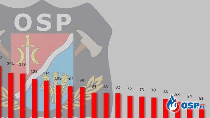 KM PSP w Płocku podsumowała udział w działaniach jednostek OSP w 2018 roku OSP Ochotnicza Straż Pożarna